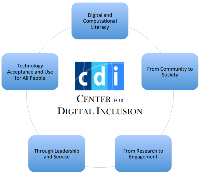 Center for Digital Inclusion